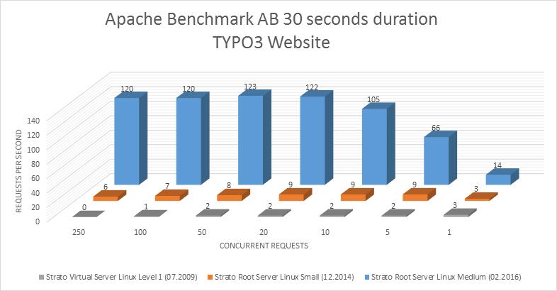 Webserver Benchmark von Strato Rootserver vs. Strato vServer